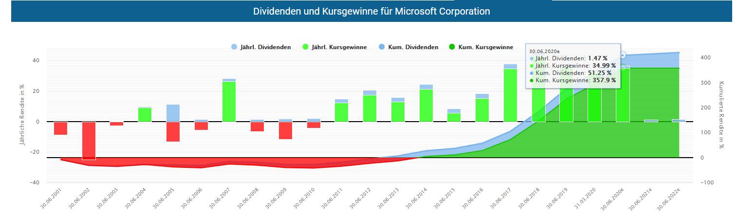 Aktie Microsoft