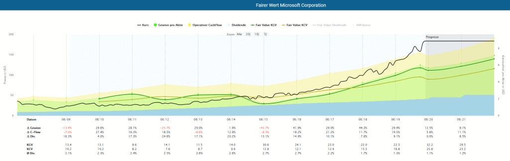 Die Microsoft Aktie in der Dynamischen Aktienbewertung