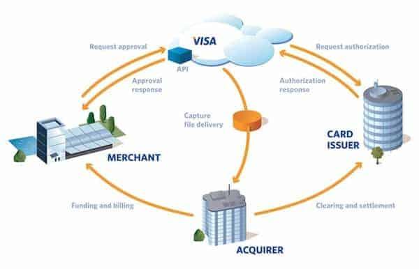 Geschäftsmodell von Visa