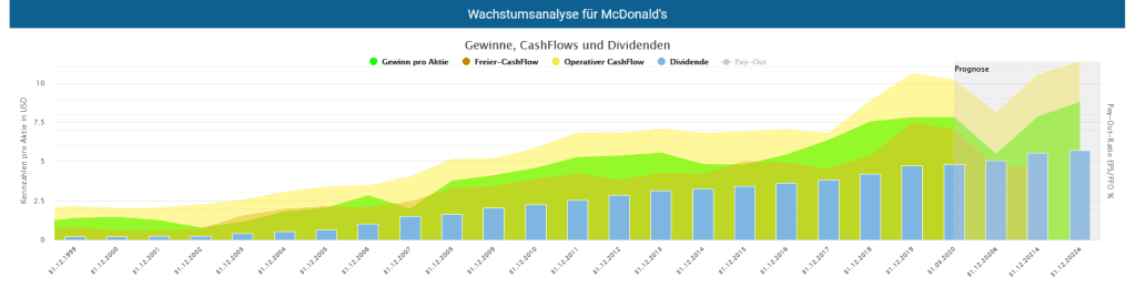 McDonalds stock earnings, cash flows and dividends