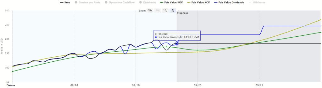 Die Visa Aktie in der Dynamischen Aktienbewertung