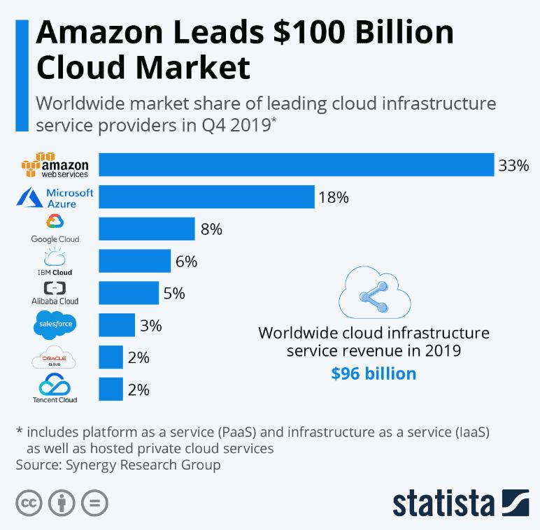 Microsoft Cloud Marktanteile