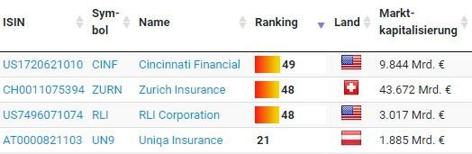Ranking ausgewählter Versicherungs-Aktien im Aktienfinder