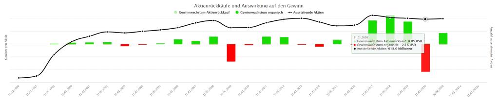 Aktienrückkäufe und Auswirkungen auf den Gewinn der Nvidia Aktie im Aktienfinder
