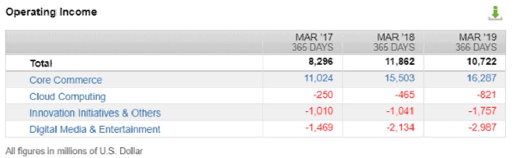 Alibabas Ergebnisse nach Segmenten