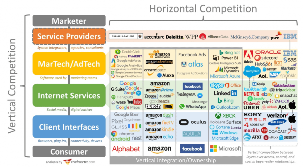 "Amazons sogenannte ""vertikale Integration"""