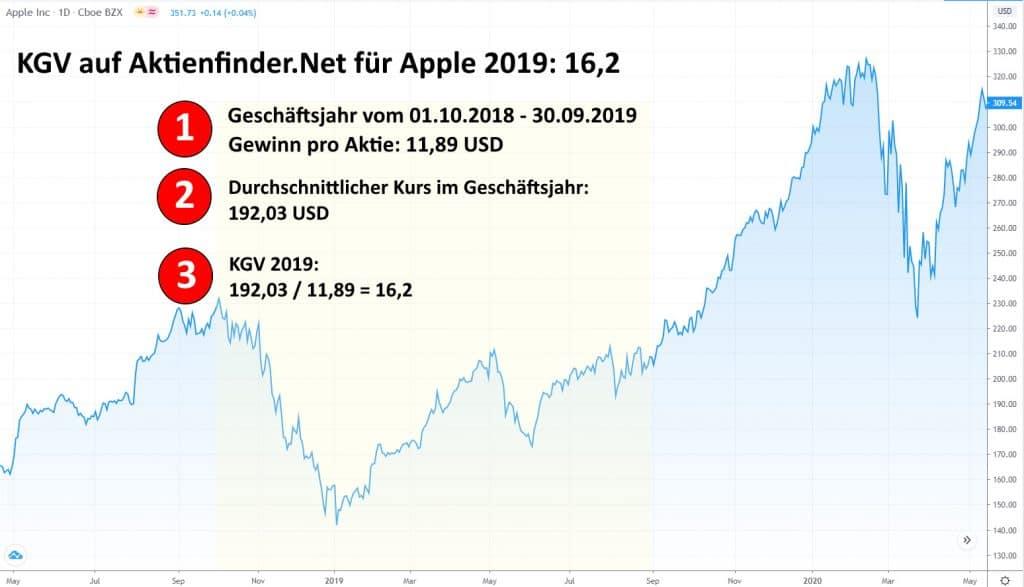 KGV-Berechnung von Apple für das Jahr 2019 durch Aktienfinder.Net
