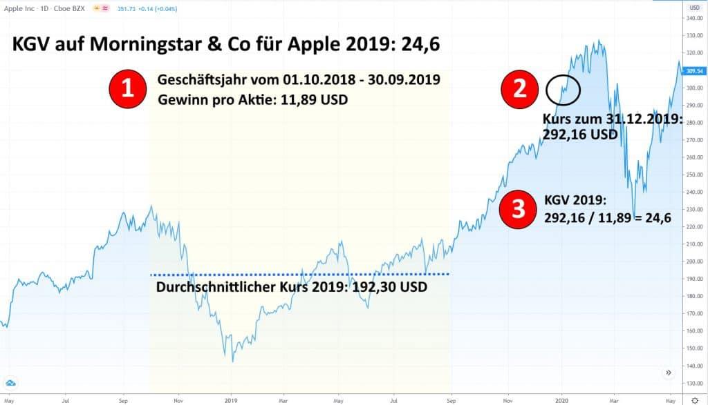 KGV-Berechnung von Apple für das Jahr 2019 durch Morningstar