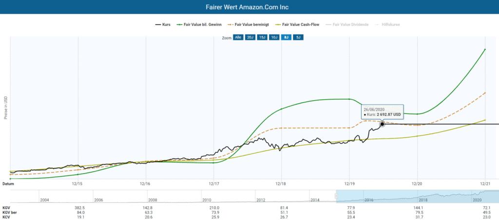 Berechnung des fairen Wertes der Amazon Aktie im Aktienfinder