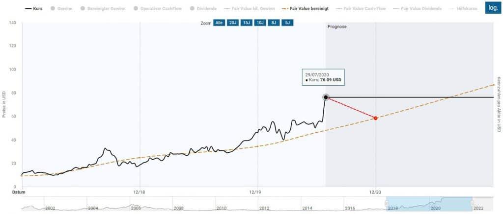 Bewertung der AMD Aktie nach dem 2ten Quartal 2020