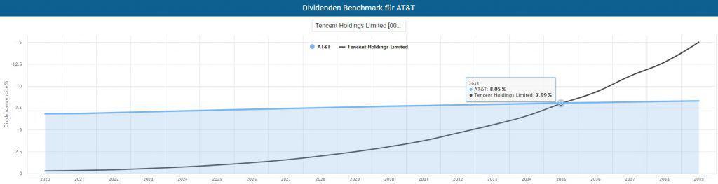 Die Dividende von Tencent könnte dank dynamischen Wachstums sogar an AT&T vorbeiziehen