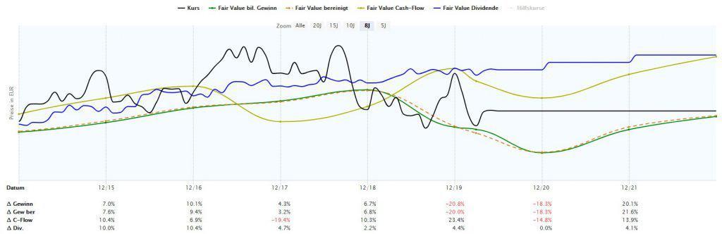 Die Fuchs Petrolub Aktie in der dynamischen Aktienbewertung