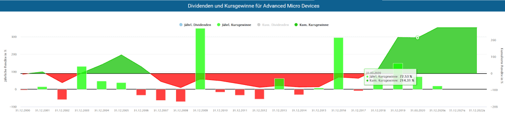 Kursgewinne der Advanced Micro Devices (AMD) Aktie im Aktienfinder