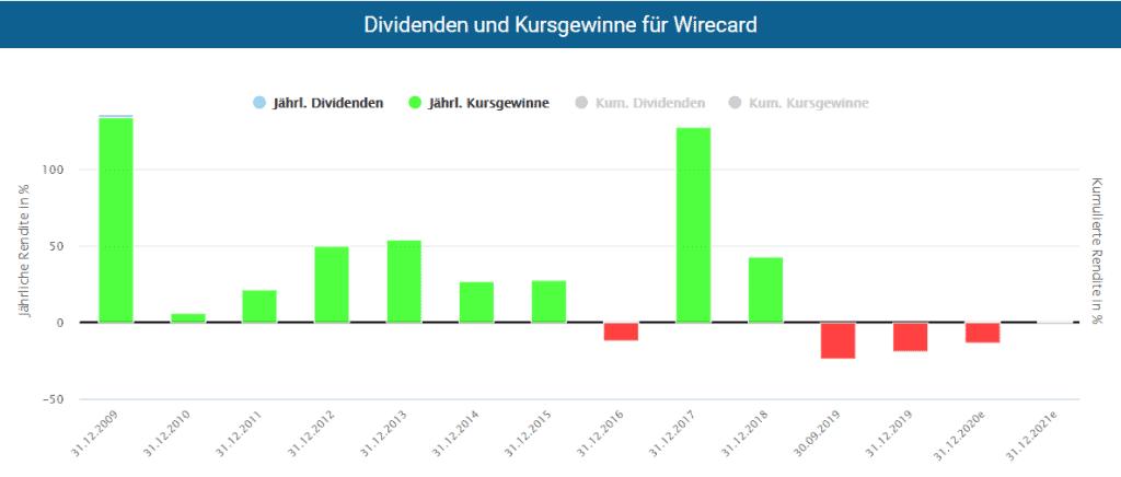 Dividenden und Kursgewinne der Wirecard Aktie im Aktienfinder