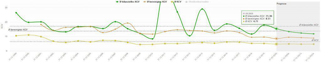 Durchschnittliche Multiples wie KGV oder KCV von AT&T im Zeitverlauf