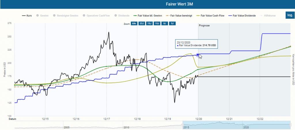 Dynamische Bewertung der 3M Aktie
