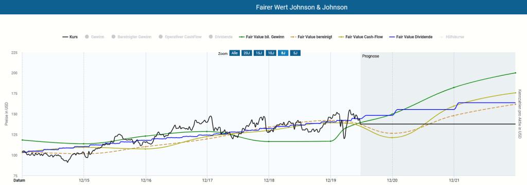 Dynamische Bewertung der Johnson & Johnson Aktie
