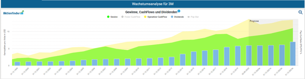 Entwicklung der Gewinne und Cash Flows der 3M Aktie