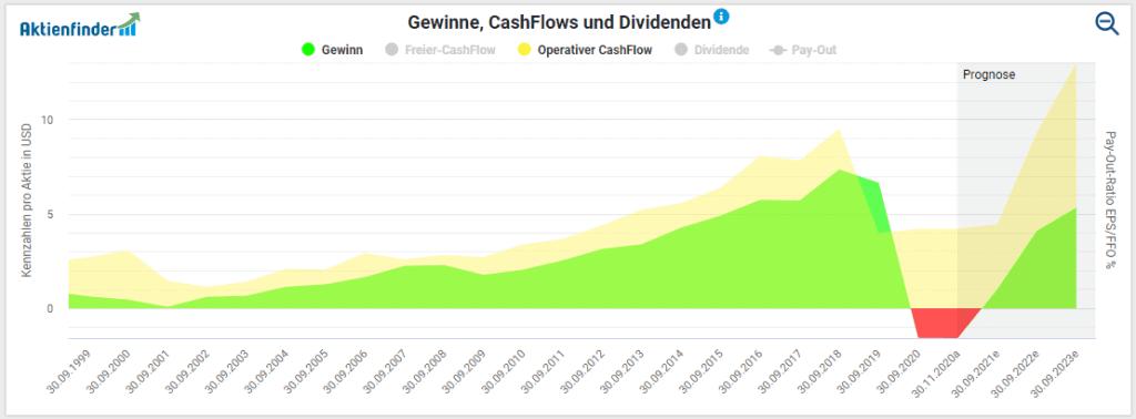 Entwicklung der Gewinne und Cash Flows der Walt Disney Aktie