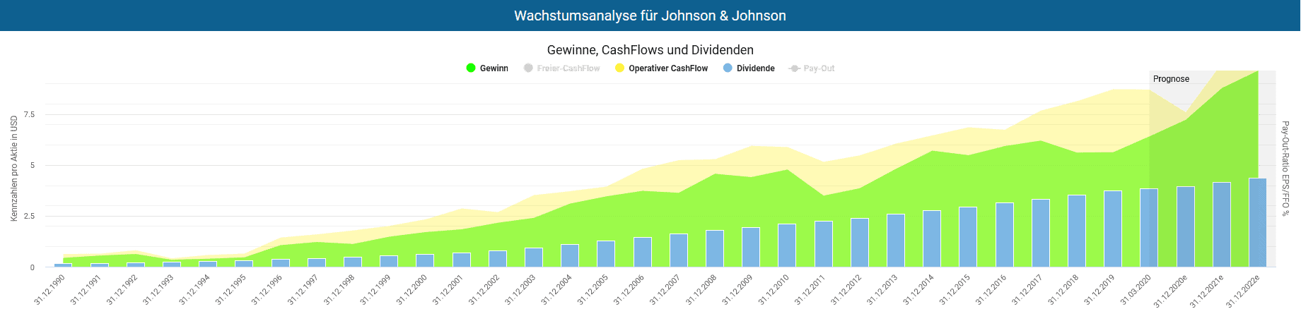Johnson Und Johnson Aktie