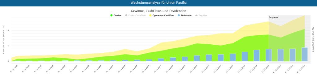 Entwicklung des Gewinns und Cash-Flows der Union Pacific Aktie