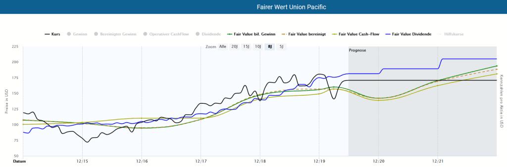 Ermittlung des Fairen Werts der Union Pacific Aktie
