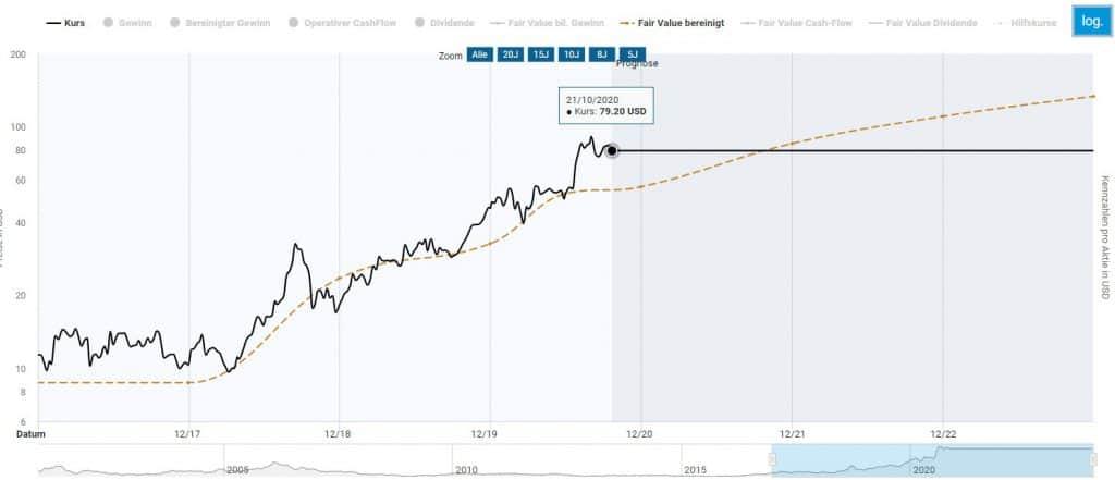 Fairer Wert der AMD Aktie im Aktienfinder basierend auf dem bereinigten Gewinn
