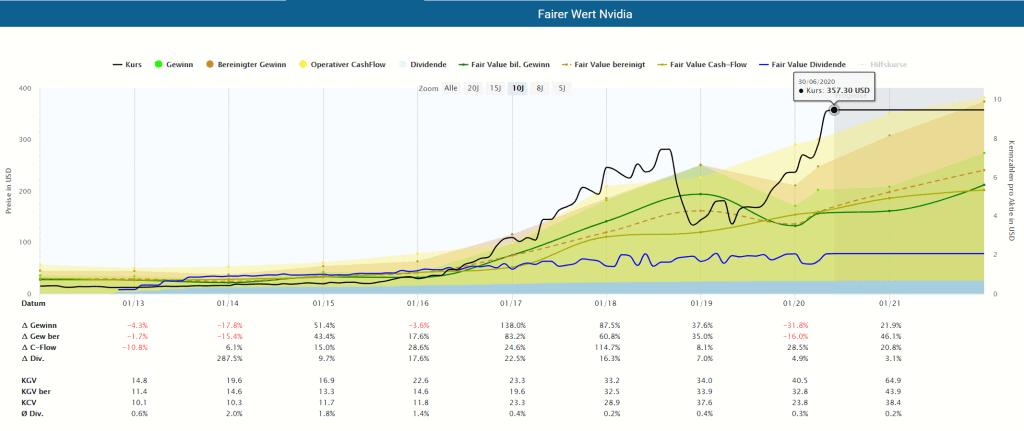 Fairer Wert der Nvidia Aktie im Aktienfinder