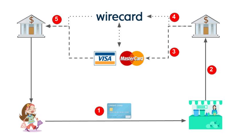 Geschäftsmodell von Mastercard und Visa und Wirecard