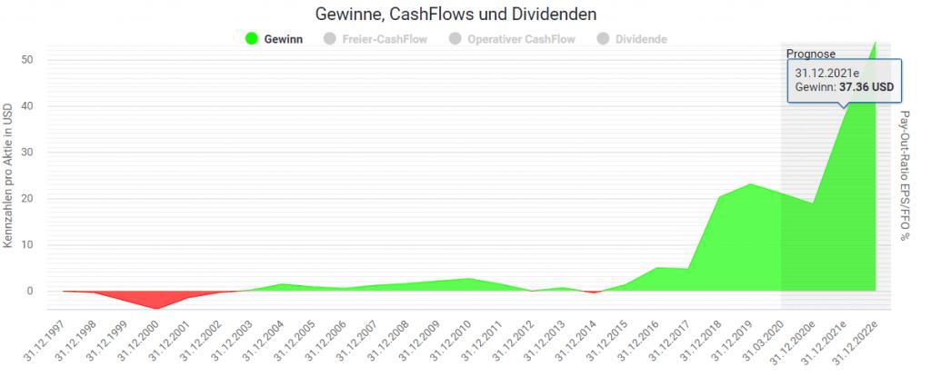 Gewinnentwicklung der Amazon Aktie im Aktienfinder