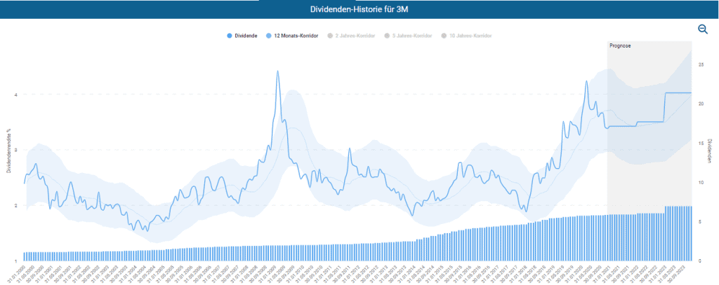 Historische Dividendenrendite der 3M Aktie im Dividenden-Turbo