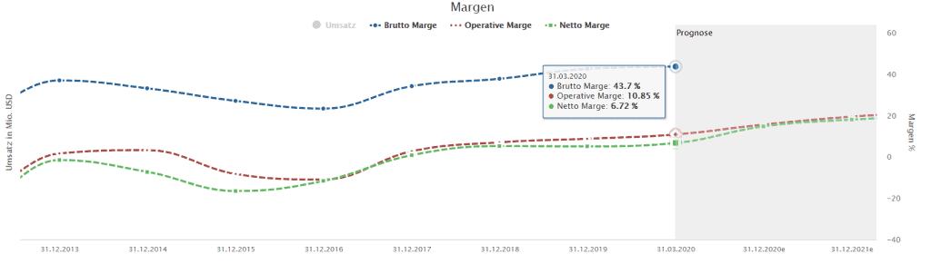 Margen der AMD Aktie im Aktienfinder