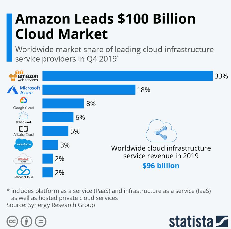 Marktanteile im Bereich Cloud-Computing (Quelle: Statista)