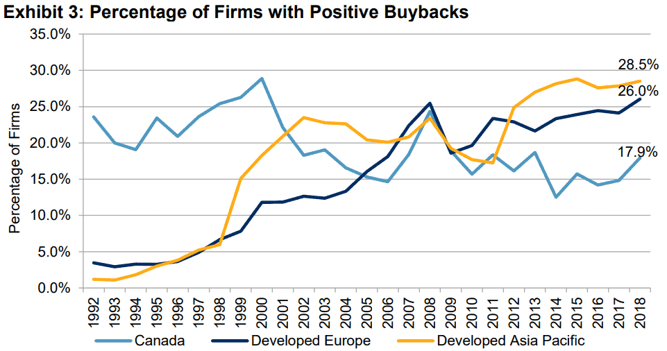 Percentage of Firms with positive buybacks (Quelle https://us.spindices.com/indices/equity/sp-500)