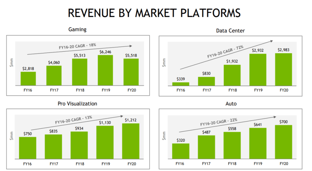 Über die Jahre konnte Nvidia vom Wachstum vieler Märkte profitieren und seinen Umsatz mit enormen Wachstumswerten steigern, Quelle: Investoren Präsentation