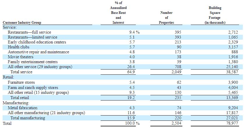 Geschäftsbericht 2019 von Store Capital