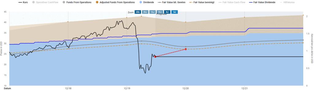 STORE Capital Aktie in der Dynamischen Aktienbewertung