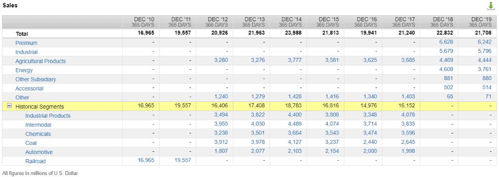 Umsätze von Union Pacific nach Segmenten (Quelle: FactSet Workstation)