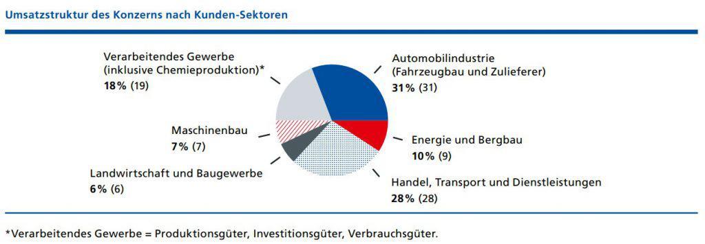 Umsatz von Fuchs Petrolub nach Kunden-Sektoren