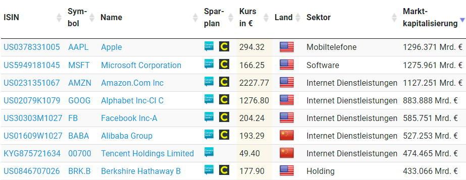 Unternehmen mit der höchsten Marktkapitalisierung der Welt