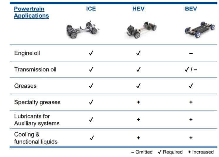 Vergleich der Antriebsformen