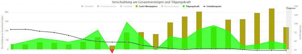 Verschuldung am Gesamtvermögen und Tilgungskraft von der Fuchs Petrolub Aktie