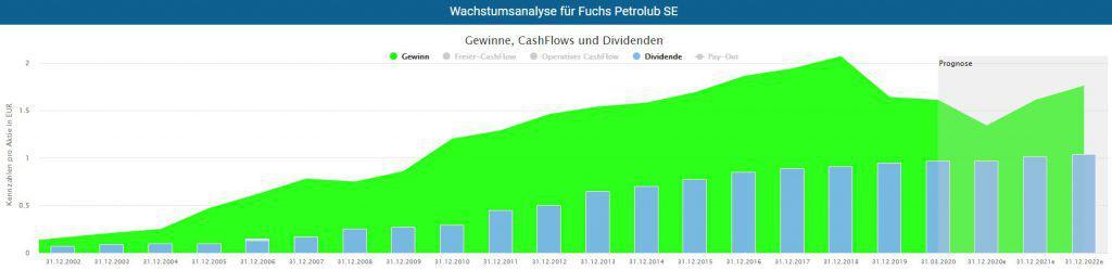 Wachstumsanalyse der Fuchs Petrolub Aktie