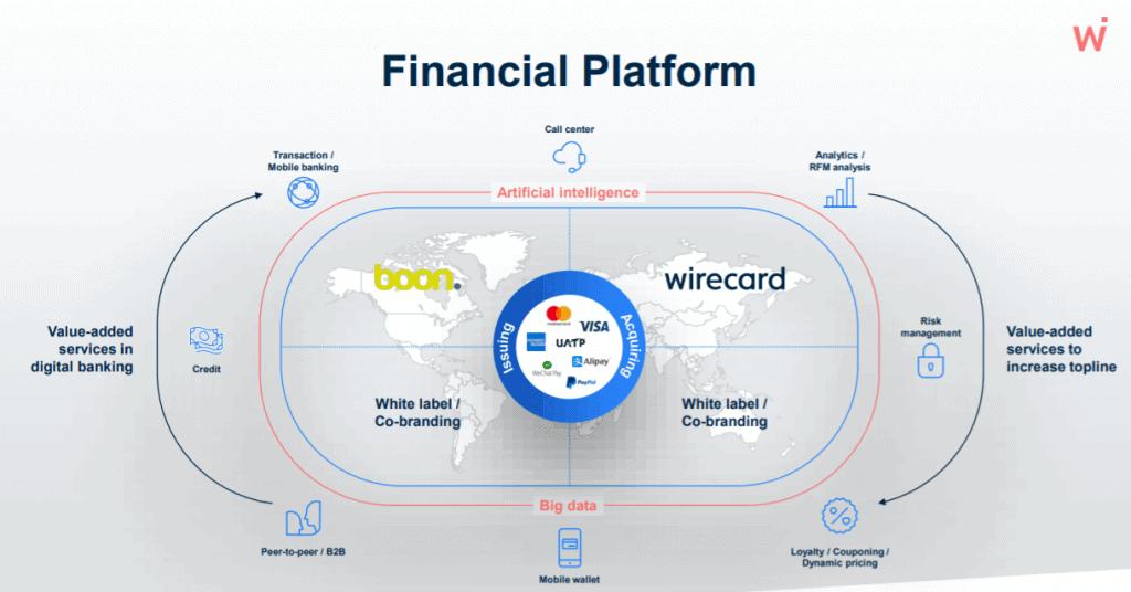Geschäftsmodell von Wirecard als Service Hub/Plattform