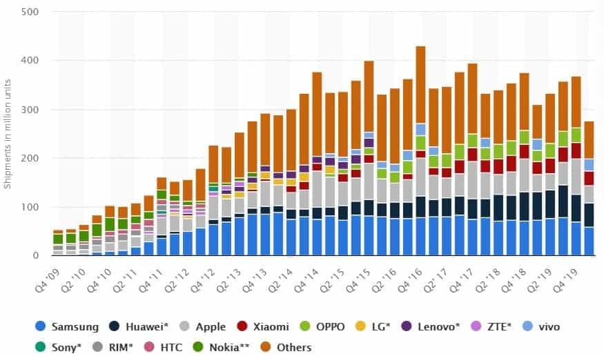 Absatzzahlen von Smartphones im Zeitverlauf