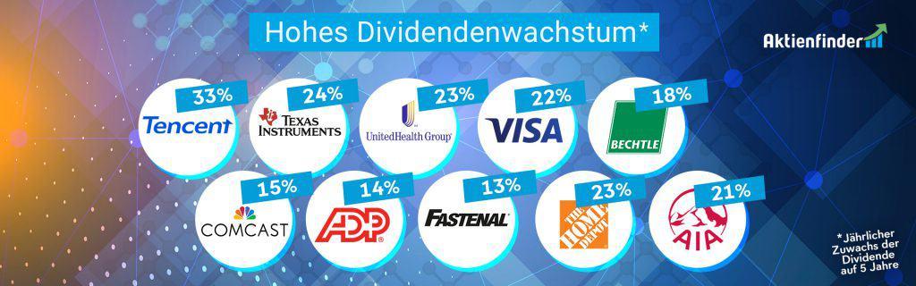 Aktien mit hohem Dividenden-Wachstum für deinen Aktien-Sparplan