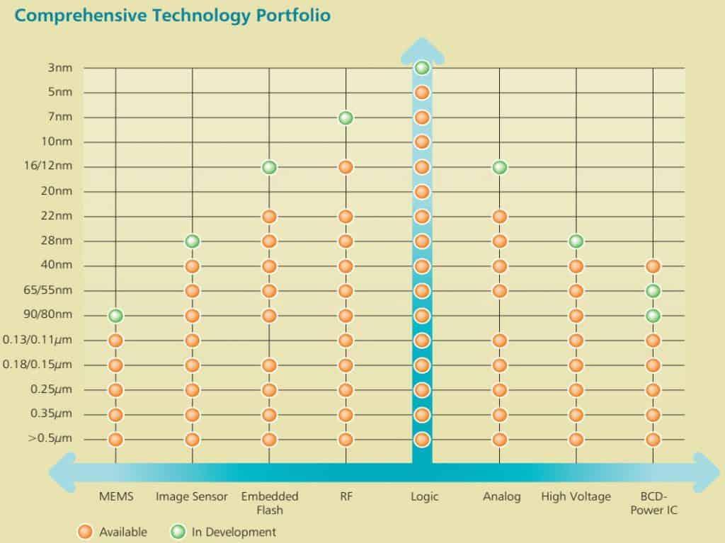 Aktuelle Strukturgrößen in der Produktion von TSMC