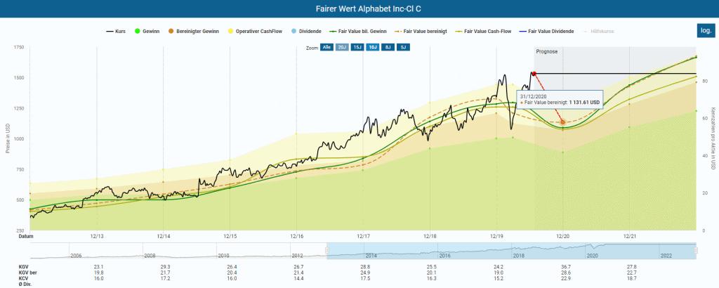 Berechnung des fairen Wertes der Alphabet Aktie im Aktienfinder