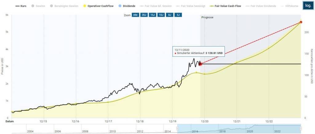 Bestimmung des fairen Werts der Amazon Aktie in der Dynamischen Aktienbewertung