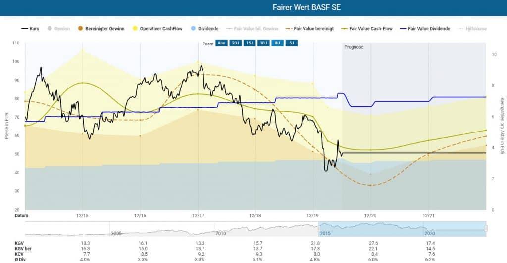 Bestimmung des fairen Werts der BASF Aktie in der dynamischen Aktienbewertung